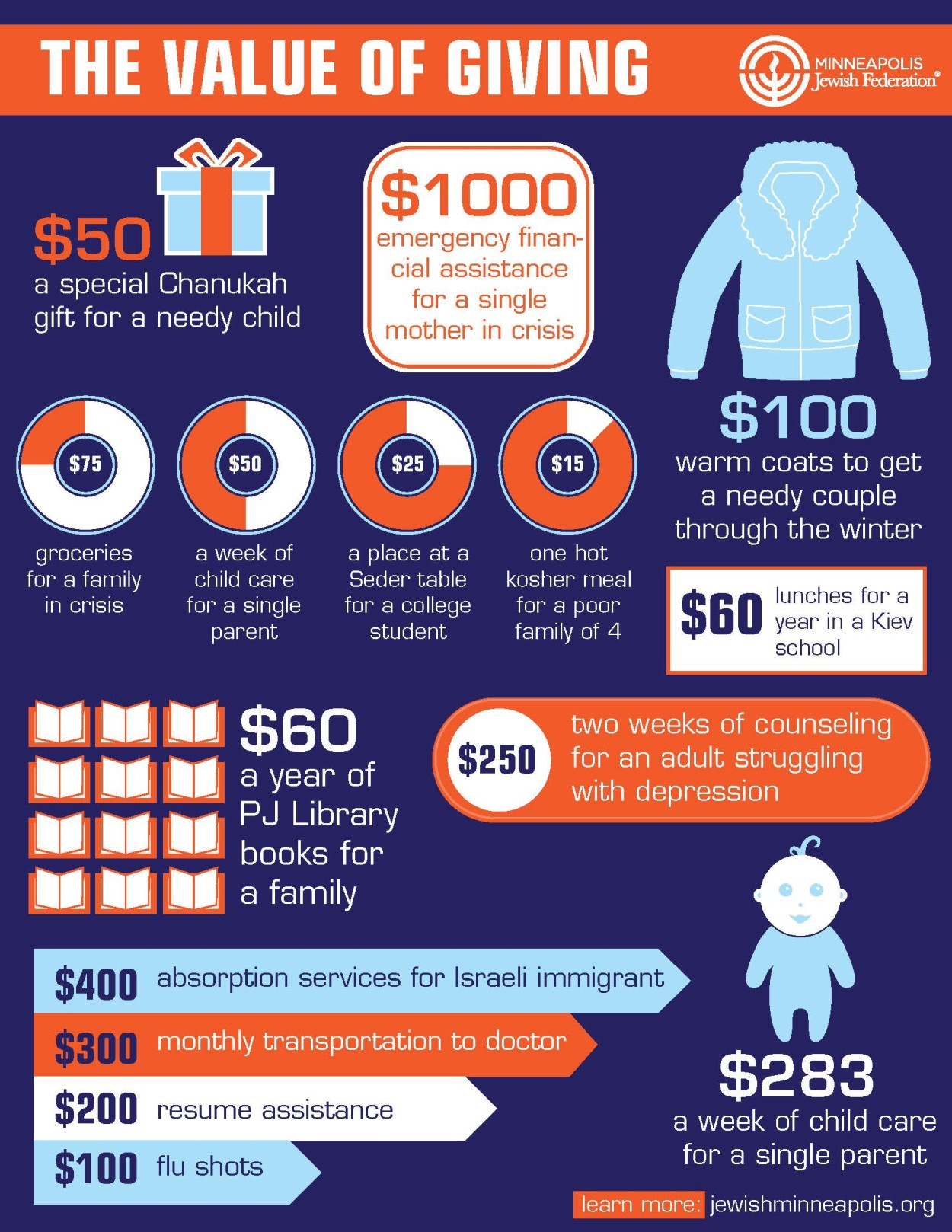 Minneapolis Jewish Federation Infographic by DreamBig Creative Minneapolis, MN