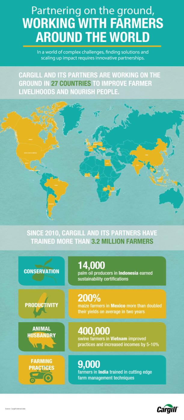 Cargill Infographic design